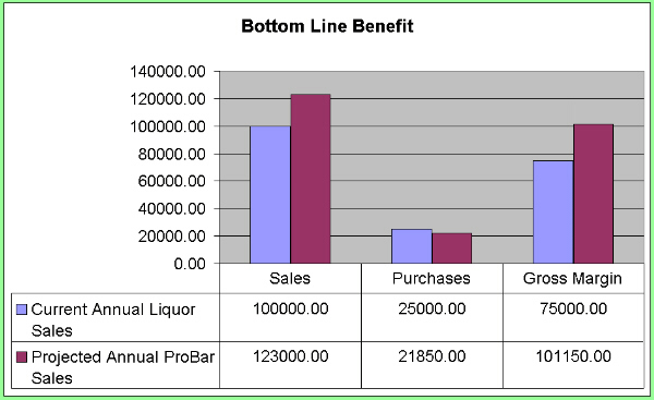 Liquor Dispensing Station Benefit - ProBar Systems Inc